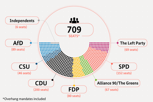 Parliament Parties Facts About Germany